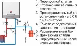 Что такое двухконтурный котел отопления