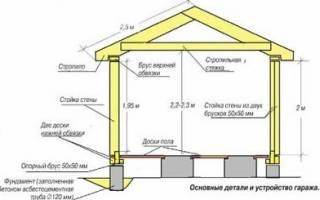 Фундамент для каркасного гаража