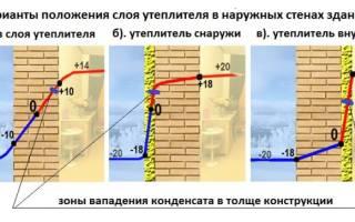 Утепление бетонной стены изнутри