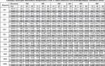 Стальные радиаторы отопления расчет мощности таблица
