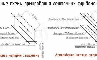 Толщина арматуры для ленточного фундамента