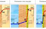 Утепление стен из газобетона изнутри