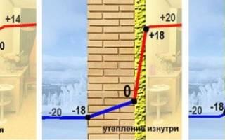 Утепление помещений изнутри